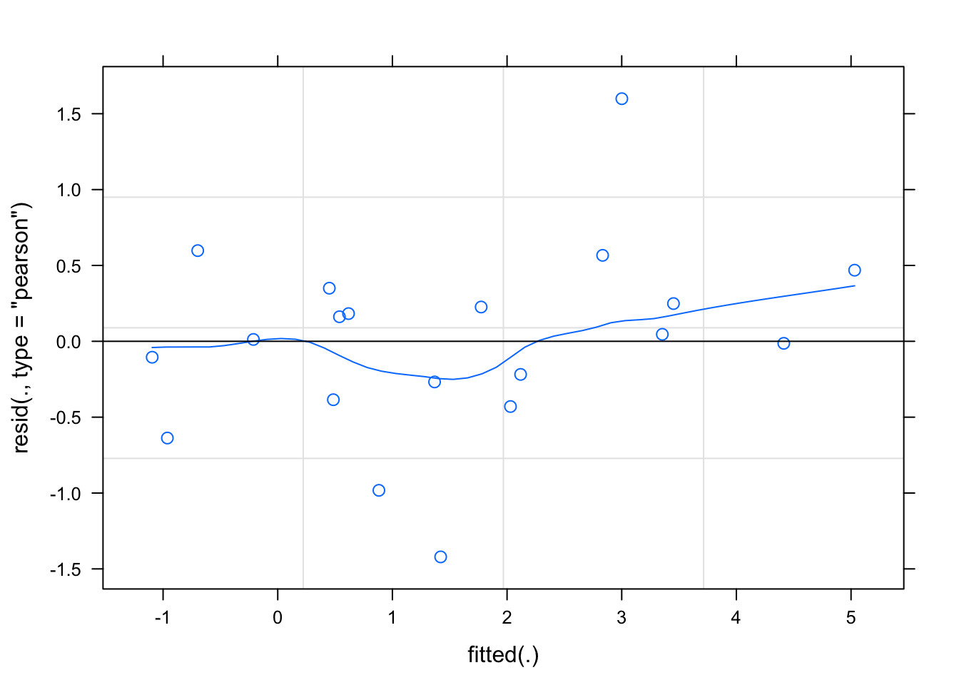 Analyzing Data from Within-Subjects Designs: Multivariate Approach