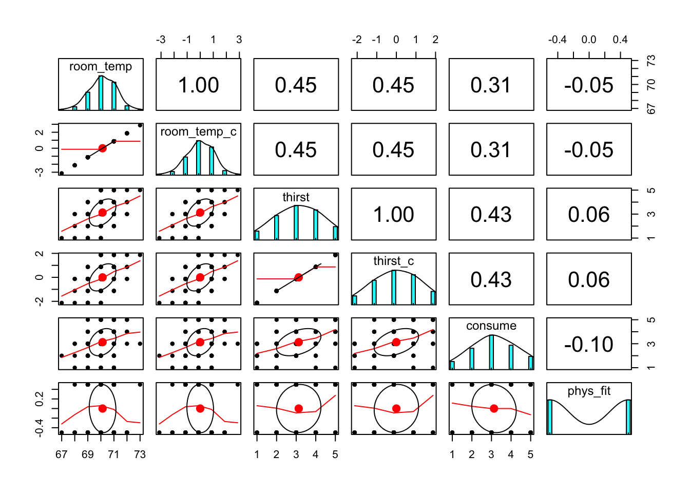 Probing and Plotting Interactions in R | Nicholas M  Michalak